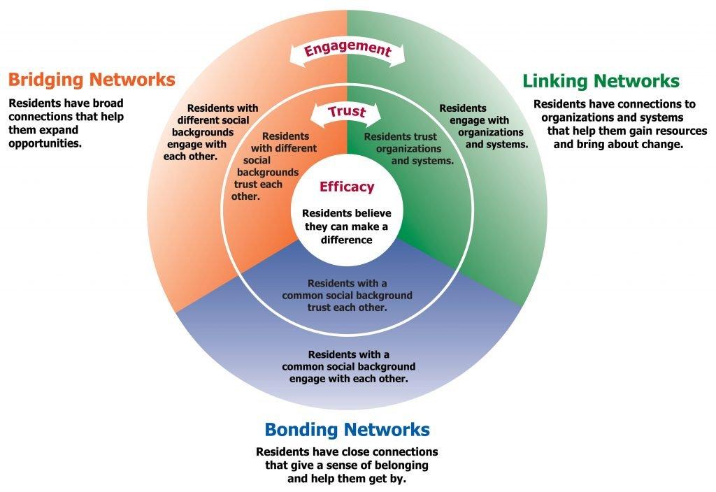 Community Social Capital Model